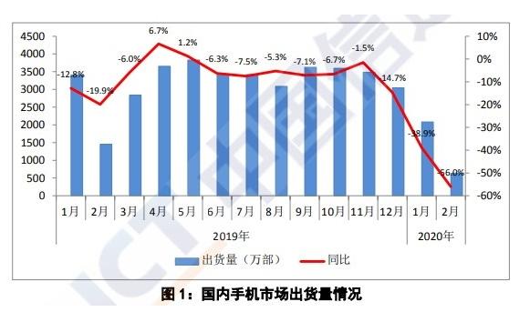 中國信通院數據2月國內智能手機出貨同比下降54.7%