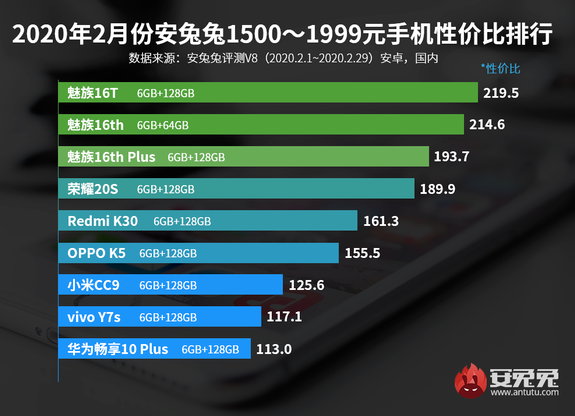 安兔兔正式发布了2020年2月安卓手机性价比排行榜
