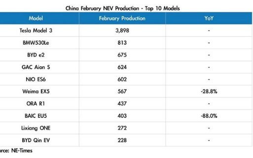电动汽车公司国内2月产量,特斯拉产量接近4000...