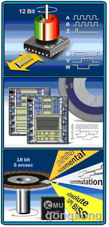 霍尔传感器在BLDC电机上的应用解析