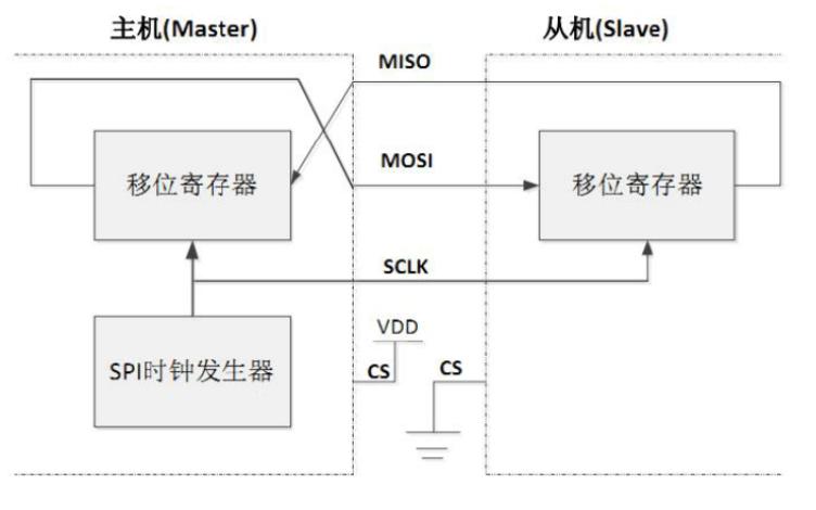 使用STM32实现FLASH读写和SPI实验的详细资料说明