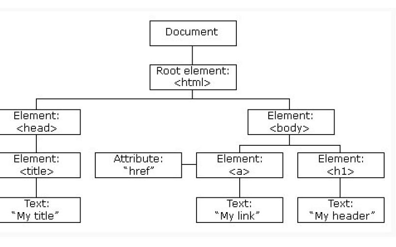 HTML DOM的使用教程详细说明