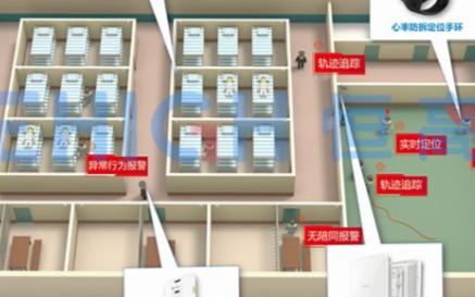 为何说UWB定位技术是最具潜力的室内定位技术?