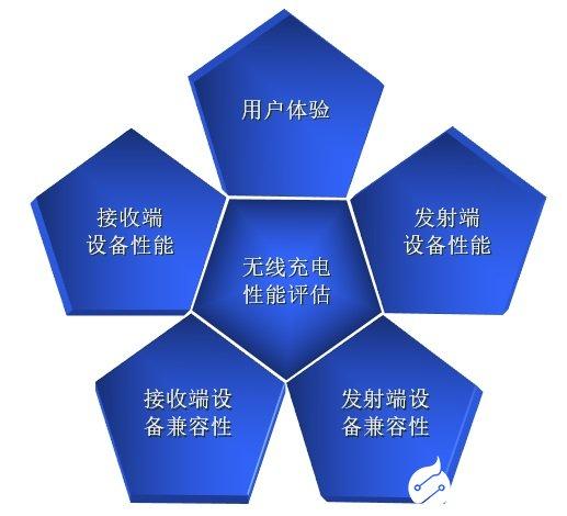 小米10Pro被评快速无线充电能力五星产品,中国泰尔实验室颁发证书