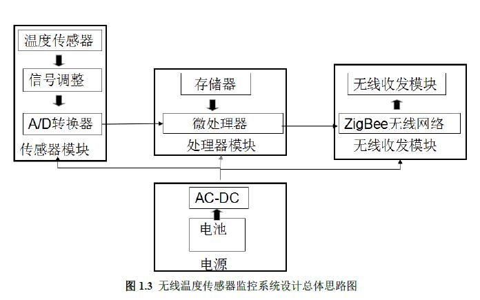 如何设计研究无线温度传感器的网络监控系统