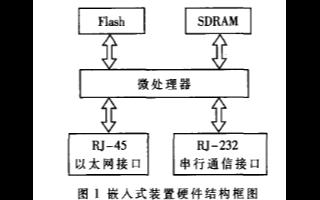基于ARM920T处理器和SNMP协议实现交换机重启装置的设计