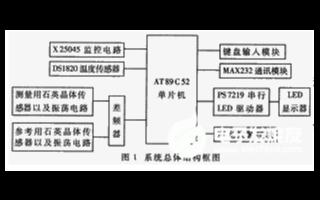 利用AT89C52控制器和QCM传感器实现油品品质监测系统的设计