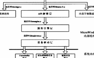 基于s3c44b0x嵌入式开发平台实现移植microwindows的方法与过程