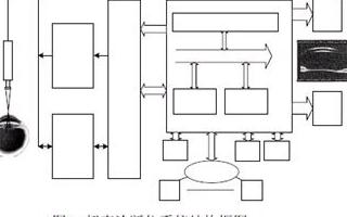 基于Linux操作系统和ARM926EJ-S实现便携式超声诊断仪系统的设计