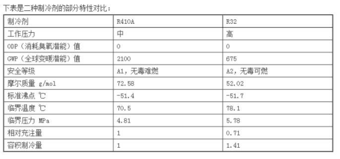 空调制冷剂r32和r410的区别
