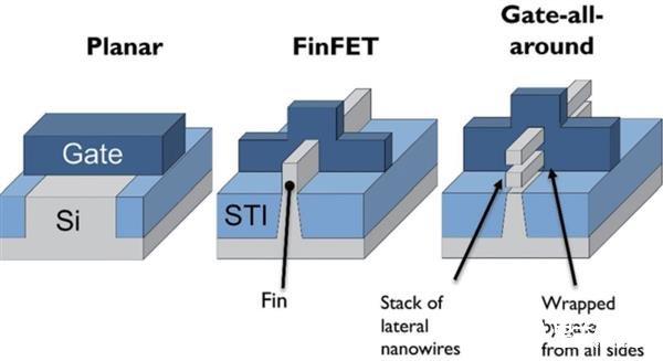Intel放弃FinFET晶体管转向GAA晶体管 GAA工艺性能提升或更明显