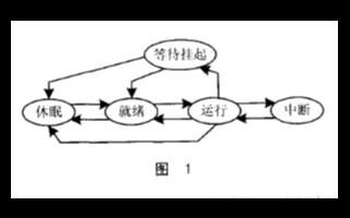 实时嵌入式操作系统μC/OS-II的多任务信息流关键技术研究