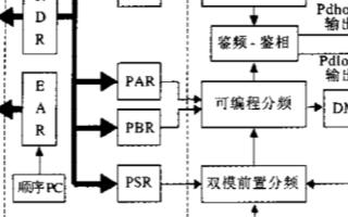 基于FPGA器件和CPU控制实现数字锁相环频率合...
