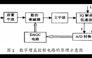 通过CPLD器件实现雷达接收机的�z自动增益控制电路...