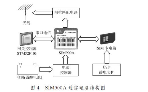 如何使用SIM900A模块设计物联网短信报警系统