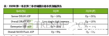受疫情影响 服务器内存及企业级SSD第二季价格持续上涨