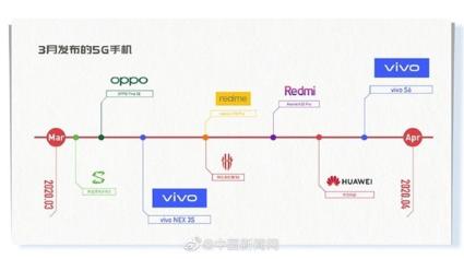 vivo S6即将到来,零界全面屏与升降摄像头设计