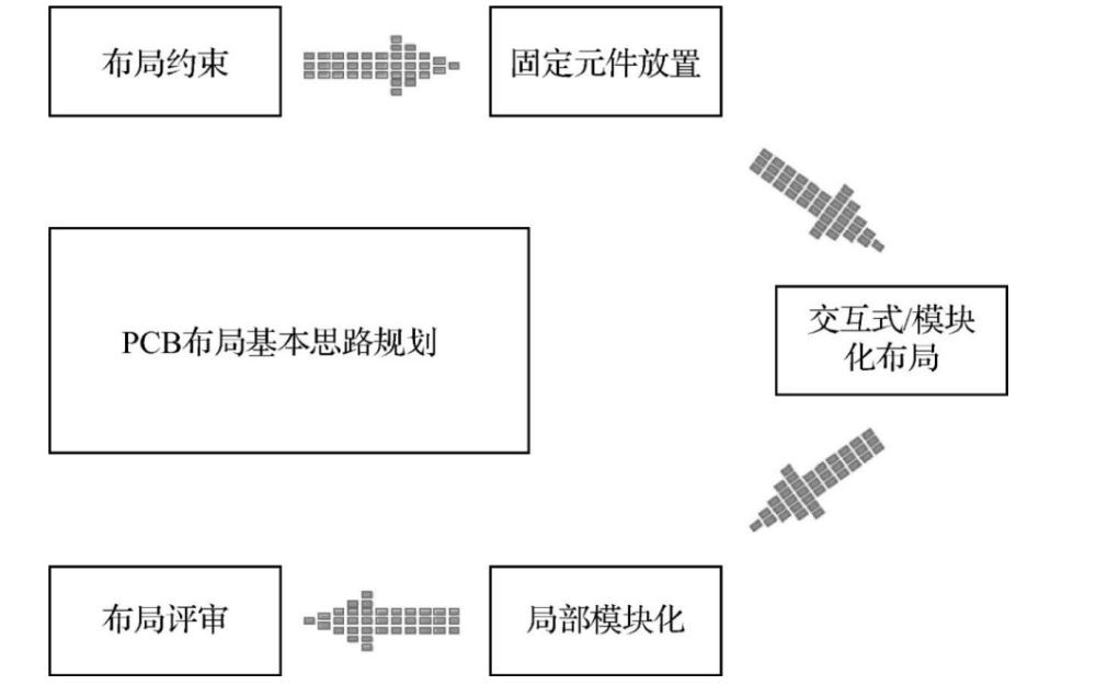 怎么樣才能畫PCB的多層板