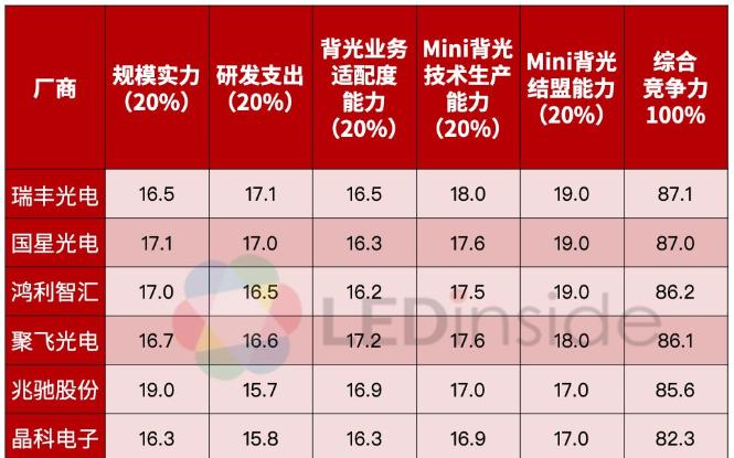 LEDinside:中国大陆Mini LED背光封装企业竞争力分析