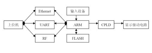 LED大屏幕显示屏控制系统的总体设计框架图解析