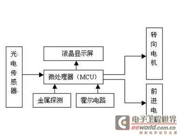 基于單片機及傳感器為控制器核心的智能機器人控制系統設計