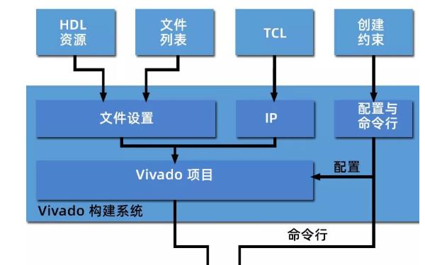 FPGA构建环境的自动化怎么实现