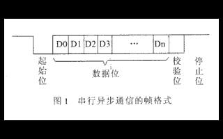 利用VHDL语言和EDA应用工具设计串口异步通信电路