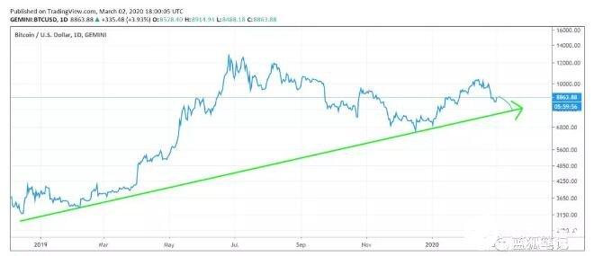 比特币价格从2010年到2020年的走势分析