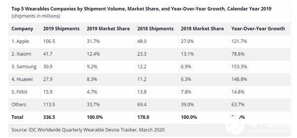 IDC发布全球2019年可穿戴市场报告 苹果依然稳居第一小米紧随其后