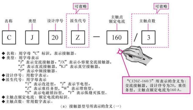 接触器型号标识含义_接触器数字含义