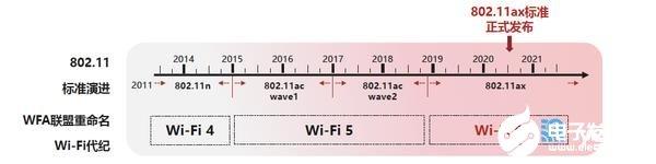 Wi-Fi 6到底意味着什么?