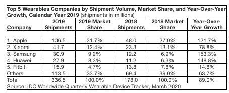 2019年全球可穿戴设备的出货量情况分析