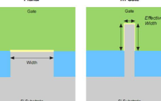 三柵極的應用優勢及對高性能FPGA性能的影響以及
