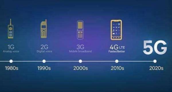 華為正式給出答案:5G手機銷量即將爆發