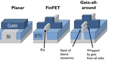 Intel将在2023年推出5nm GAA工艺,重回领导地位指日可待!
