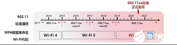 Wi-Fi 6来临 使企业数字化转型走向更纵深之...