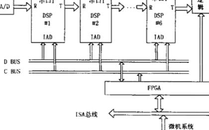 基于ADSP2181芯片和FPGA器件实现通用多DSP目标系统的设计