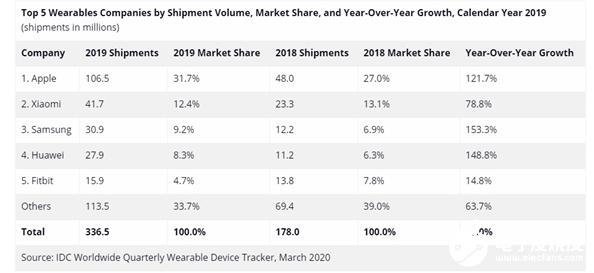 2019年苹果稳居全球可穿戴市场第一 小米全球第二国内第一