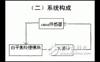 采用LATTICE XP系列芯片和I2C接口实现自动白平衡的FPGA