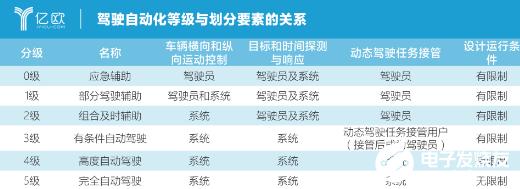 长安宣布L3量产 今年的自动驾驶战场将更加激烈