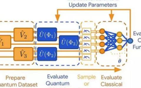 通过机器学习和模拟技术,谷歌发布开源库TensorFlow Quantum