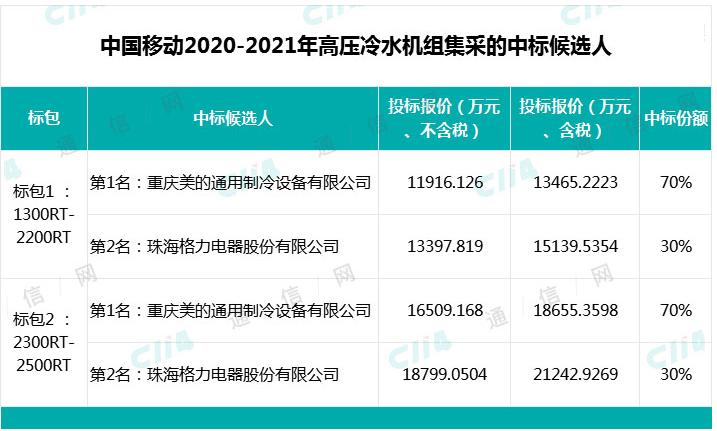 中国移动公布了2020-2021年高压冷水机组集...