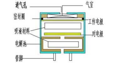 關于電化學傳感器基礎知識的科普