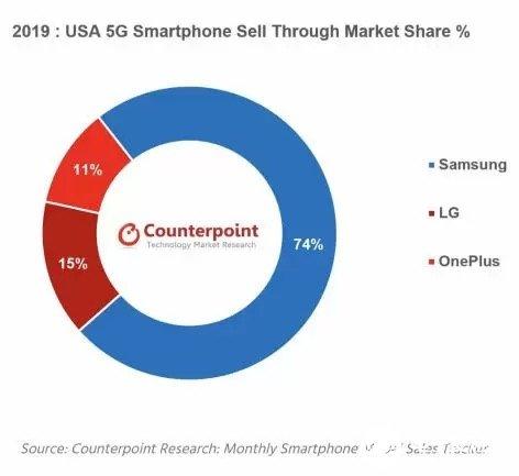 三星美国5G智能手机市场份额占74%,一加屈居第三