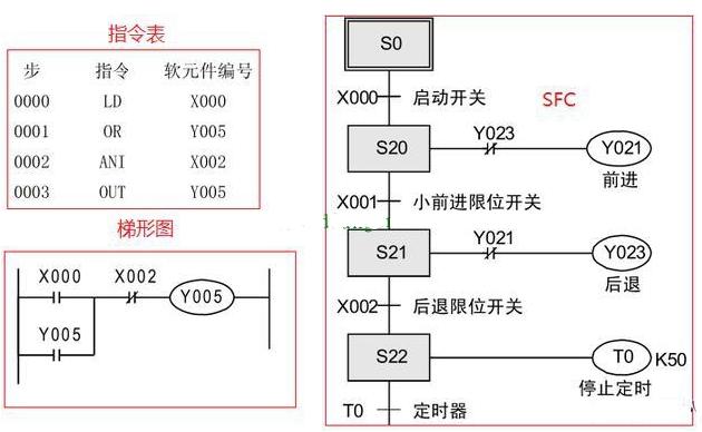 三菱plc编程用什么语言比较好?三菱编程语言的特...