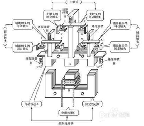 交流接触器由什么组成_交流接触器用在什么地方