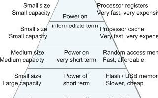 基于FPGA的PSM实现解决企业级应用的闪存问题