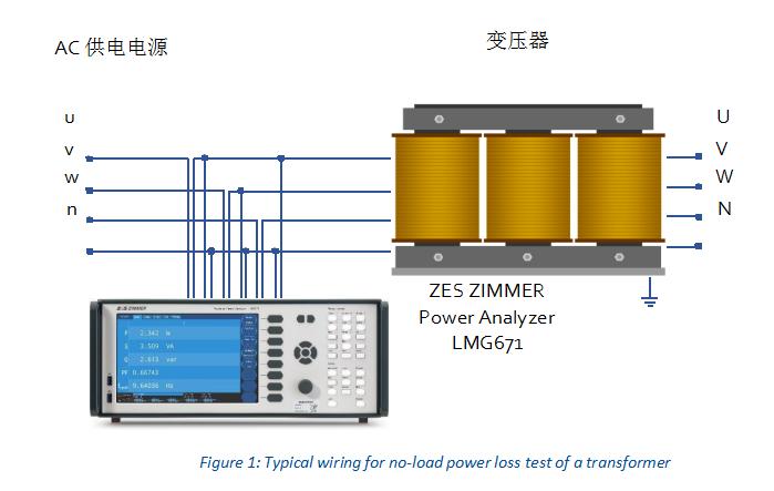 功率分析儀LMG600系列:精確是我們的行動準則!