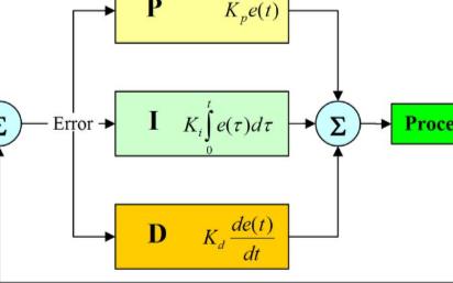 重温经典 PID 算法