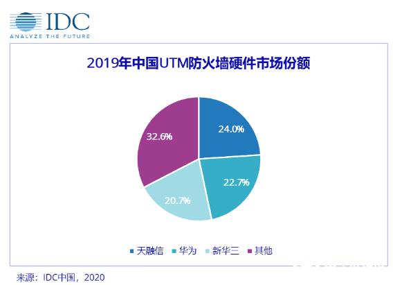 2019中国IT安全硬件市场增速放缓,2020蕴藏全新驱动力